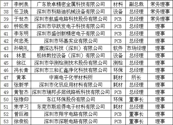 深圳市线路板行业协会